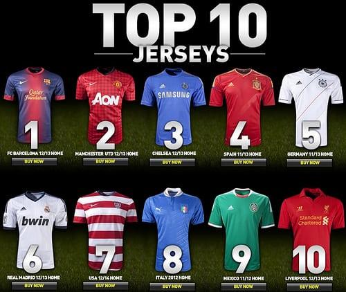 395c30a6bf31f Ranking de venta de camisetas de fútbol en el 2012